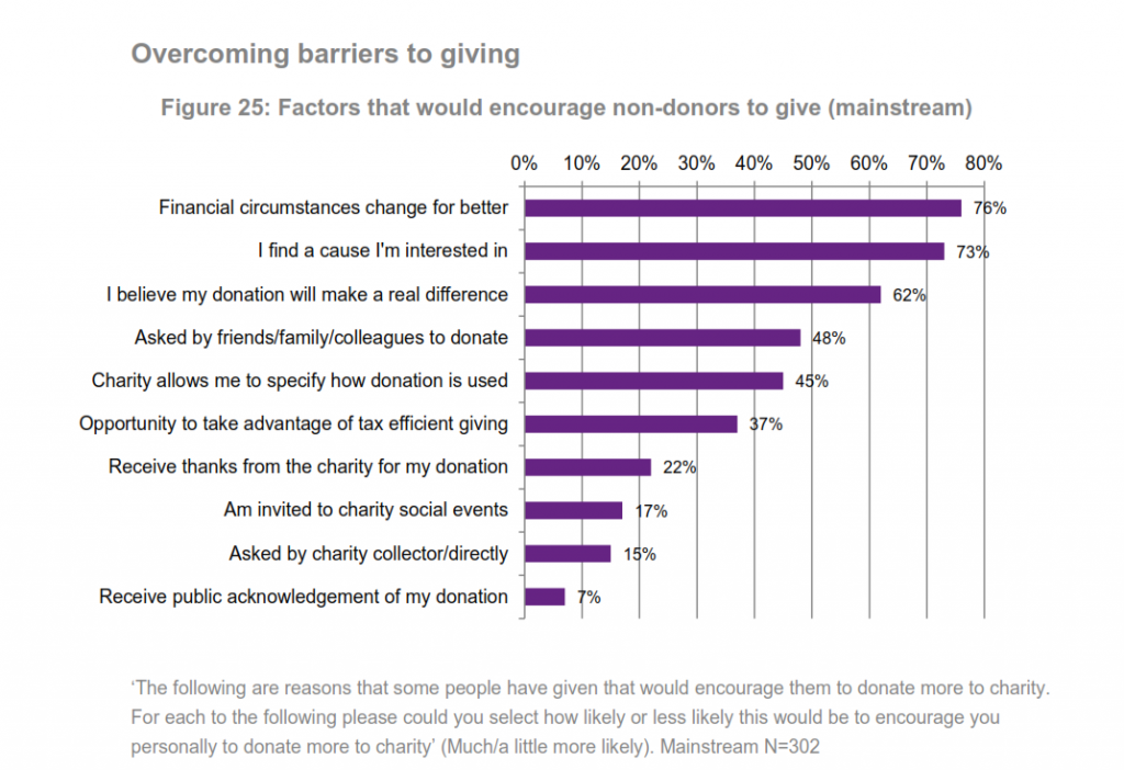 Image taken from NP's Money for Good Study p. 60, 62% of donors wanting to see their donation having an impact.