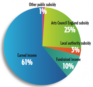 Arts Council England NPO Annual Submission Data for 2014/15.
